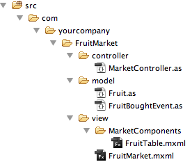 Project structure for the MVC-Example FruitMarket in Flex