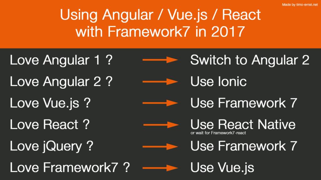 Using Angular with Framework7